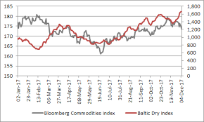 Baltic Dry Index Chart Yahoo Why Commodities Stale Performance Looks Odd In 2017 Aj