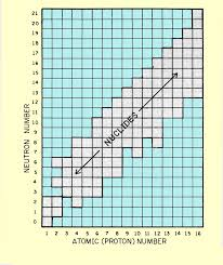 Proton Chart Characteristics And Structure Of Matter