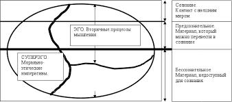 Реферат Теория личности З Фрейда com Банк рефератов  Взаимосвязь между топографической и структурными моделями показана на рисунке