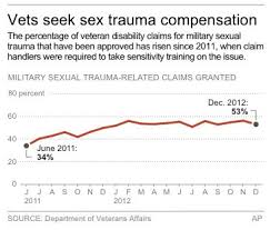 Va Disability Pay Chart 2011 Ap Impact Military Sex Abuse Victims Seek Va Help