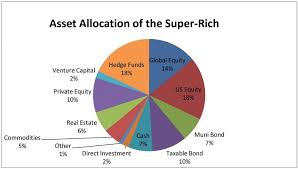 Investment Diversification Chart How To Invest Your 200 000 000 Portfolio