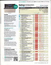 consumer reports dishwasher ratings. Brilliant Ratings Consumer Reports Top Rated Dishwasher The Current  Ratings Dishwashers Intended Consumer Reports Dishwasher Ratings Ctrlart