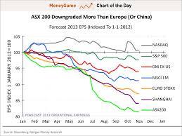 Chart Global Stock Market Earnings Revisions Business Insider