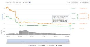 24 Hours Gold Price Chart Bitcoin Gold Price Changed With 11 54 Bgold Price Chart