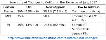 california bar top law schools image