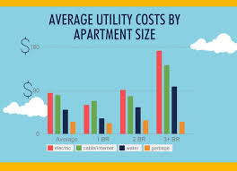 average electric bill for 2 bedroom apartment. How Much Are Average First Apartment Rent And Utility Costs? Our Survey Results Infographic - My Electric Bill For 2 Bedroom T