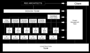 Organization Structure Rdc Architects