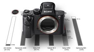 Sony A7rii Rolling Shutter Compared To Sony A7s Samsung