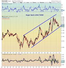 Long Term Sugar Chart Long Term Trend Analysis Of Key Agriculture Commodities