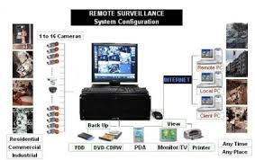 security camera los angeles ca americandigitals com How To Wire A Security Camera System find the wireless security cameras, wireless surveillance cameras, wireless network camera and wireless video wire free security camera system
