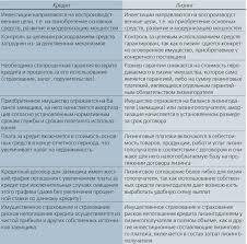 Заем кредит и ссуда категориальный анализ тема научной статьи  Соотношение категорий ссуда кредит займ реферат