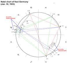 Astrological Chart Of Nazi Germany