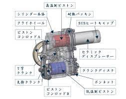 スターリング エンジン 仕組み