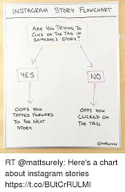 Story Flow Chart Instagram Story Flowchart Are You Trying To Cluck On The Tag