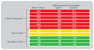 Regular Blood Sugar Levels Chart 28 Scientific Whats The Normal Blood Sugar Level