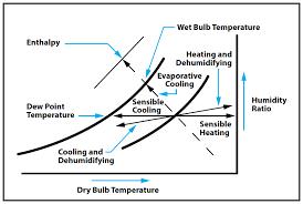 Sensible Heat Ratio Psychrometric Chart Hvacr Tech Tip A Psychrometrics Reminder For The Hvacr