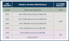 Taxable Income Chart 2016 Mechanics Of The 0 Long Term Capital Gains Rate
