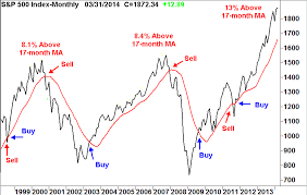 Dow Moving Average Chart Daily Stock Market News Spx 17 Month Ma Chart Buy And Hold