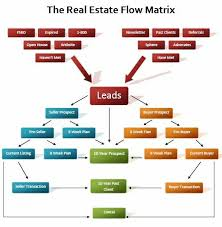 Realtor Flow Chart What Does Mcdonalds And Real Estate Have In Common