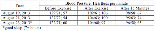Blood Pressure After Exercise Chart Research Topics Archives Page 2 Of 4 Simplyeducate Me