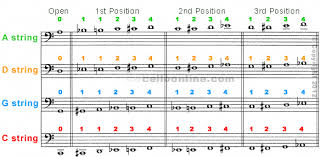 Cello Notes Chart Cello Online Fingering Chart
