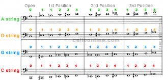 Cello Online Fingering Chart