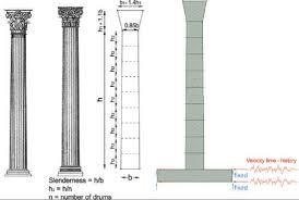 Left Corinthian Columns Meyers 1892 Center Typical Geometry