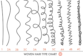 Whats Your Type Your Hair Your Crown