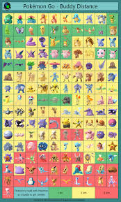 Pokemon Go Attack Chart 58 Accurate Pokemon Strengths And Weakness Chart