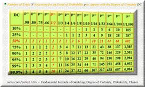 Gambling Formula Degree Of Certainty Probability Chance
