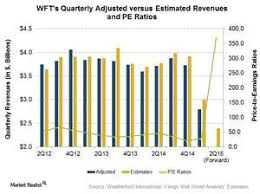 Weatherford International's Sharp Revenue Drop Will Continue