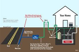 Gas Line Diagram Get Rid Of Wiring Diagram Problem
