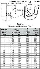 Metric Washer Sizes Chart Flat Washer Size Chart Dimensions Of Fillets Flat Washer