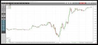 Ugaz Stock Chart Natural Gas Fell Back Into The Buy Zone Velocityshares 3x