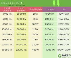 Lumen Output Comparison Chart Lumen To Watt Comparison Energy Vs Brightness