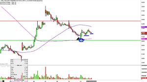Valeant Pharmaceuticals International Vrx Stock Chart Technical Analysis For 04 12 16
