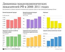 Макроэкономическая статистика статистика налогов и налогообложения  Курсовая работа налоги и налогообложение в республике