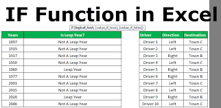 If Function Excel If Function In Excel Formula Examples How To Use If In Excel
