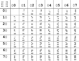 Braille Number Chart Using Numbrl