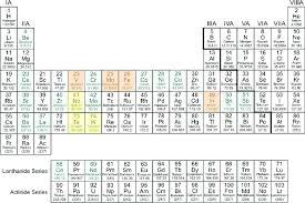 Periodic table highlighting doping elements with small (orange),...
