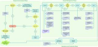 Workflow Chart Maker Program To Make Flow Chart Draw Flowcharts With