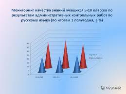 Презентация на тему Мониторинг качества знаний по математике  11 Мониторинг