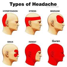 Headache Chart Margarethaydon Com