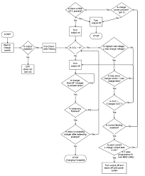 Charger Safety Functional Flowchart