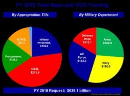 2018 Us Budget Pie Chart How Does The United States Military Budget Affect The