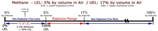 Lel And Uel Chart Lel Lower Explosive Limit For Calibration Gas Shopcross