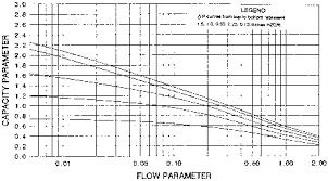 Gas Pressure Drop Chart Packedcolumn Flood And Pressure Drop Pressure Drop