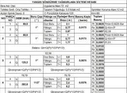 Sprinkler K Factor Chart Sample Fire Sprinkler Calculation Installation