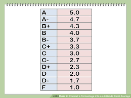 college gpa scale how to convert a percentage into a 4 0 grade point average