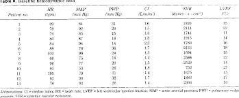 Table Iii From Intermittent Ambulatory Dobutamine Infusions